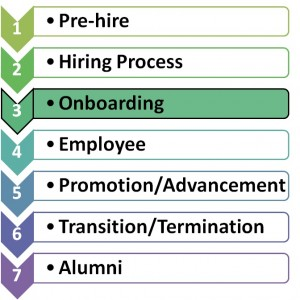 Onboarding Phase of Engagement